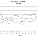 Temperatuur april 2012